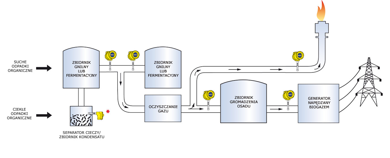 Montaż przepływomierzy do biogazu