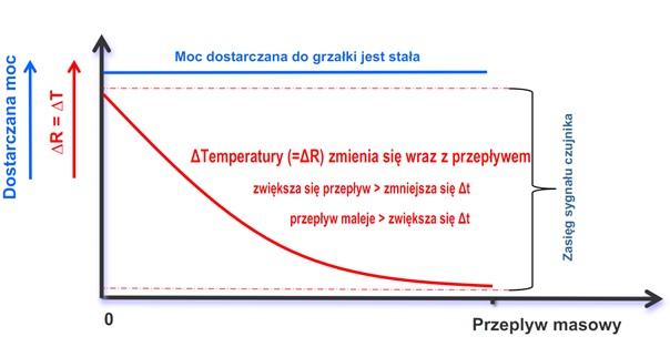 Dyspersja termiczna – stała różnica temperatur
