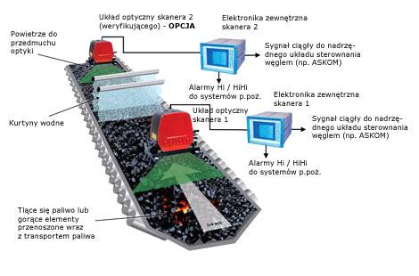 Schemat poglądowy systemu detekcji punktów zapalanych LAND Hot Spot IR Ex w układach nawęglania