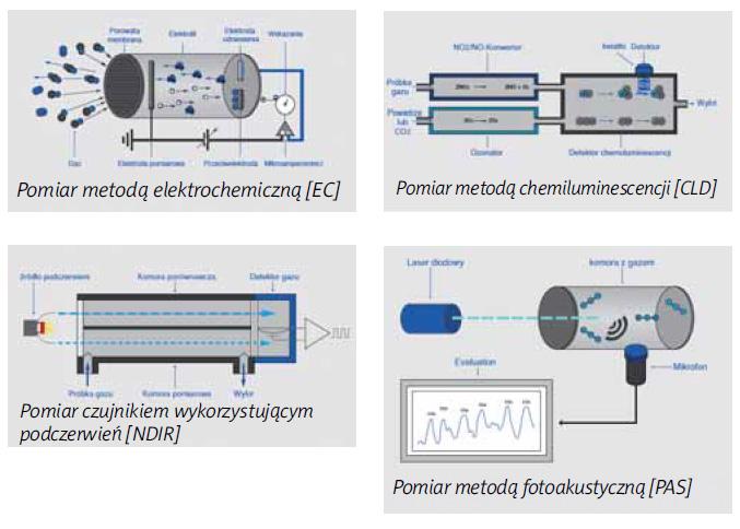 Metody pomiarów detektorów gazowych