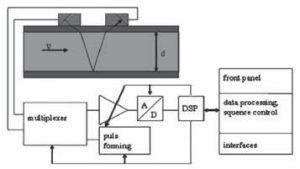 Przepływomierz ultradźwiękowy – metoda transit-time