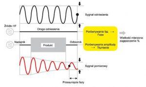 Zmiany właściwości mikrofal przechodzących przez produkt