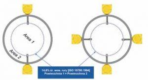 Przykład rozmieszczenia sond w kanale okrągłym