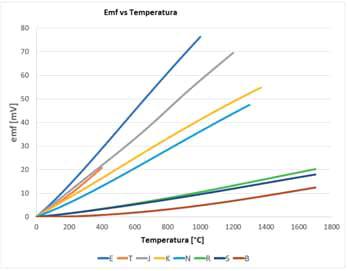 Siła elektromotoryczna vs temperatura