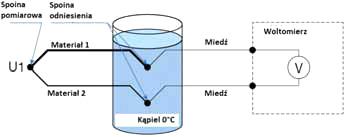 Kąpiel lodowa 0°C