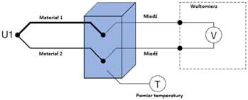 Pomiar temperatury złącza odniesienia