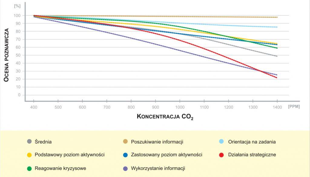 Wpływ zmian poziomu CO2 na pracowników.