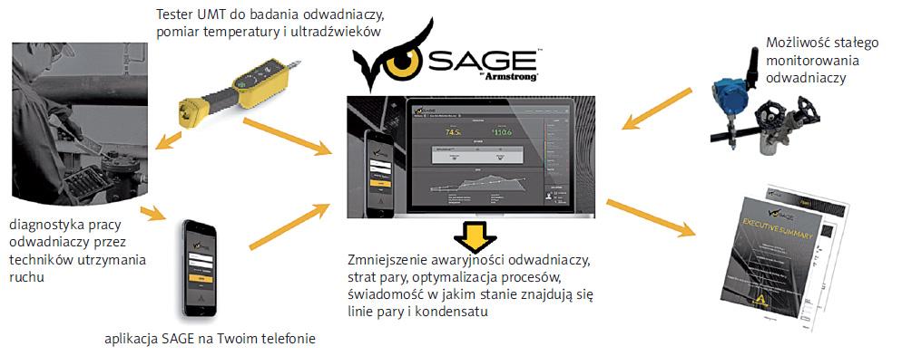 Odwadniacze - diagnostyka w programie SAGE®